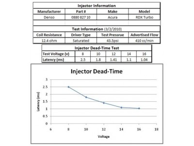 RDX injector deadtime